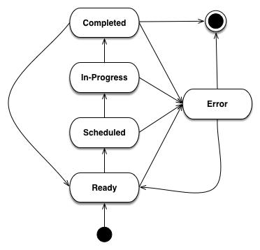 Reference Documentation — Butler 0 0 1 documentation